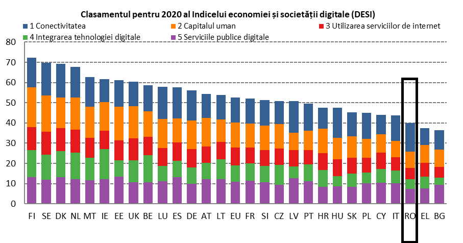 DESI 2020 România. Analiza și clasament