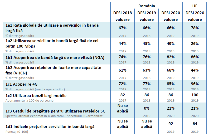 Indicele economiei și societății digitale (DESI) 2020 România